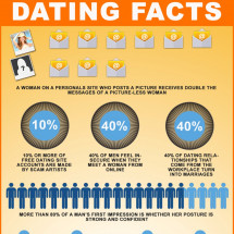 Dating Facts  Infographic