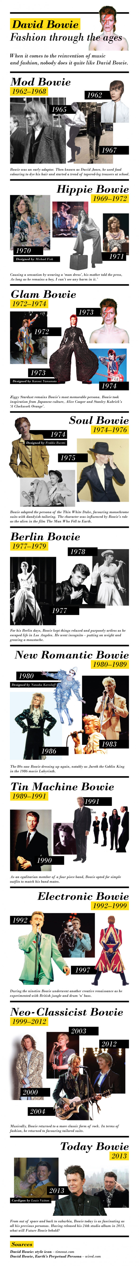 David Bowie Fashion Through the Ages