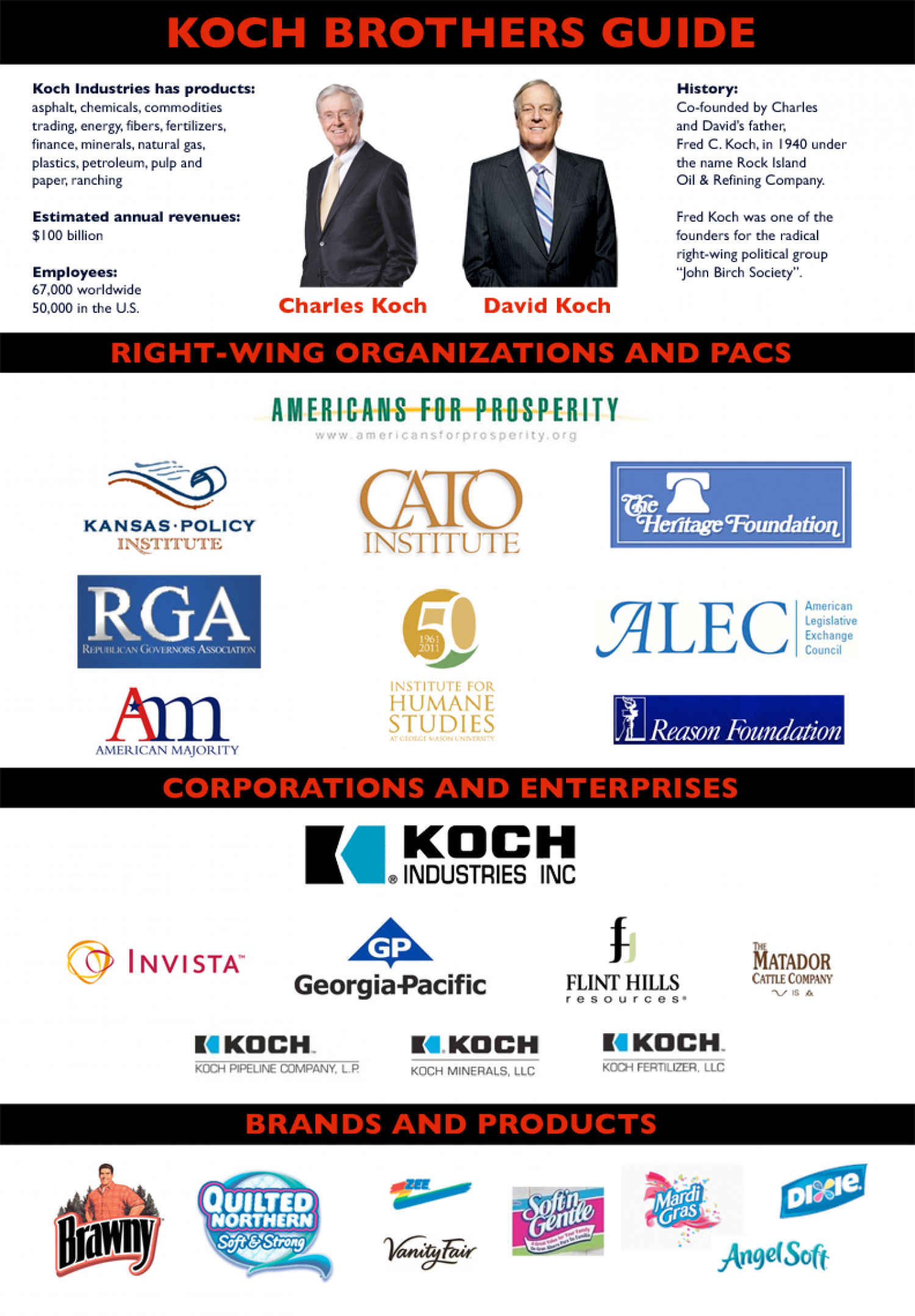 David Koch Admits He's Giving Millions of Dollars to Scott Walker Infographic
