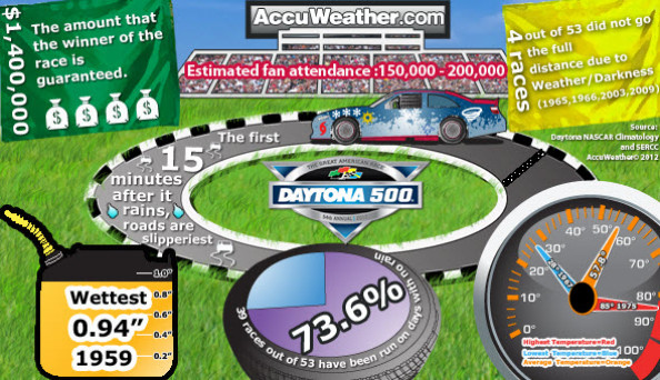 Daytona 500 Infographic: Slipper Tracks, Weather Impacts Infographic