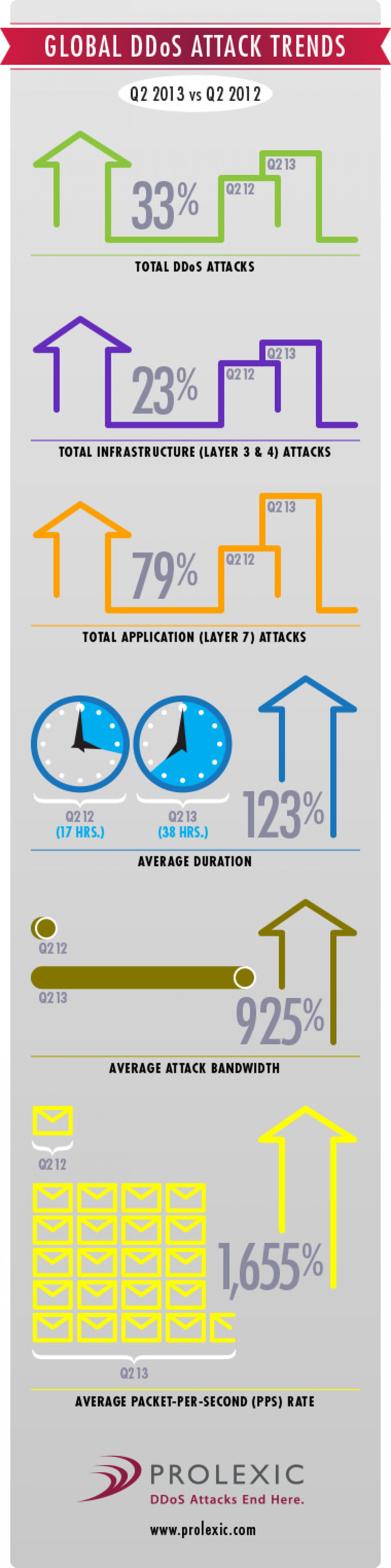 DDoS Attack Metrics for Q2 2013 vs. Q2 2012 By Prolexic Technologies Infographic