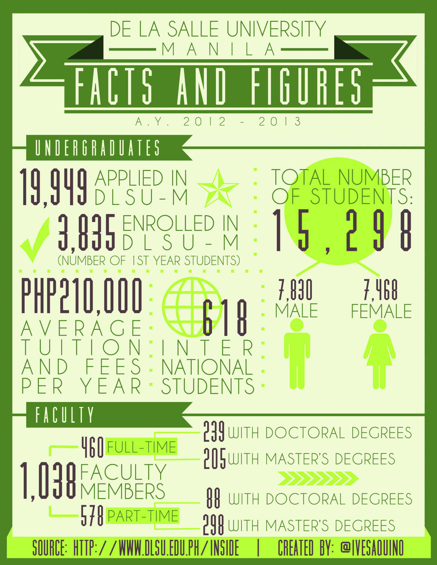 De La Salle University - Manila's Facts and Figures Infographic