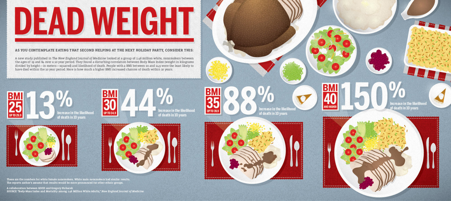 Dead Weight  Infographic