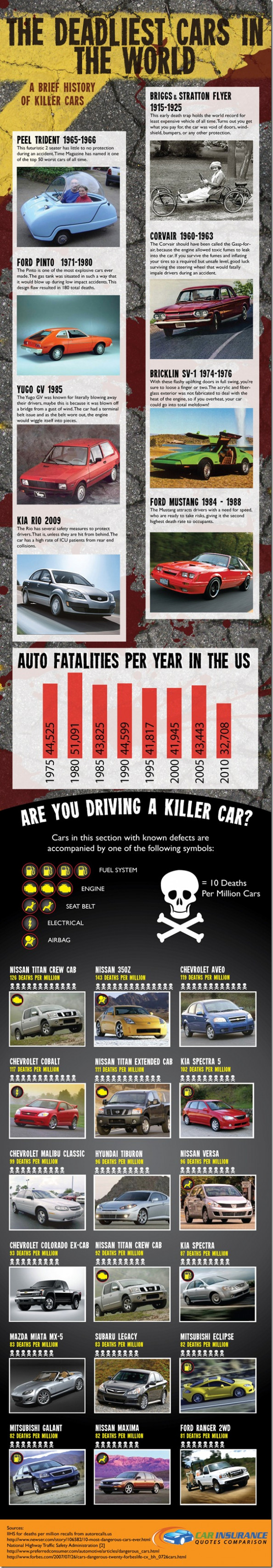 Deadliest Cars in the World Infographic