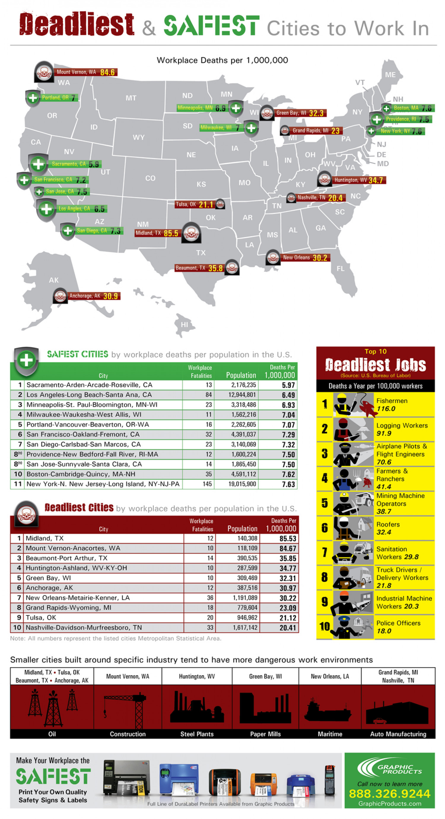 Deadliest Jobs and Safest and Deadliest Cities Infographic