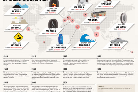Deadliest Train Disasters Infographic