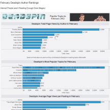 Deadspin.com Most Popular Topics and Author's in Feb 2012 Infographic