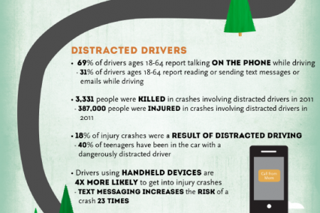 Dealing with Danger on Colorado Roads Infographic