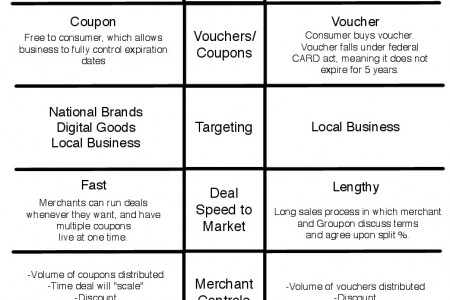 Deals Of Scale Vs. Groupon Infographic