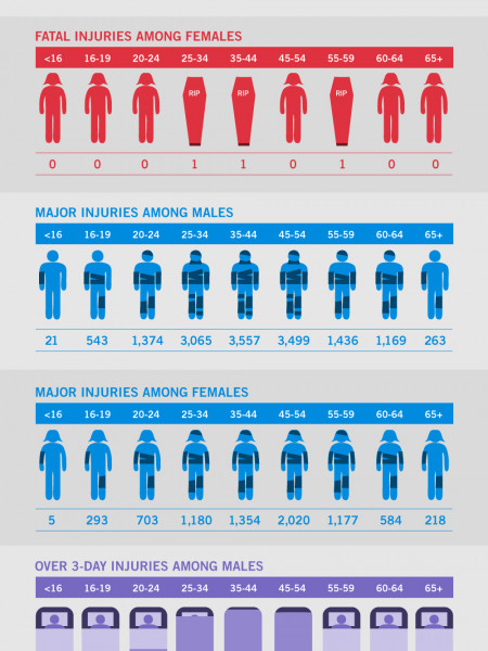 Death & Injury Rate in the Workplace Infographic