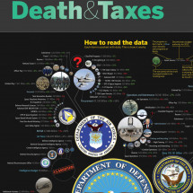 Death & Taxes Infographic