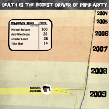 Death is the Biggest Driver of Popularity Infographic
