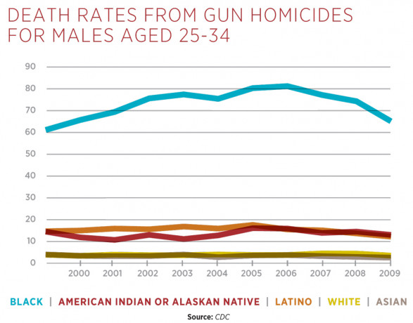 Death Rates from Gun Homicides for Males (Aged 25-34)