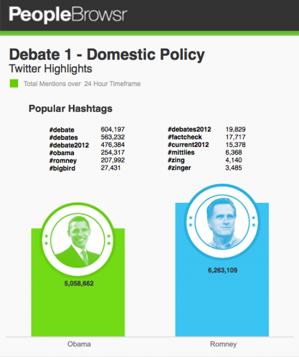 Debate 1 Round-up: Domestic Policy Infographic