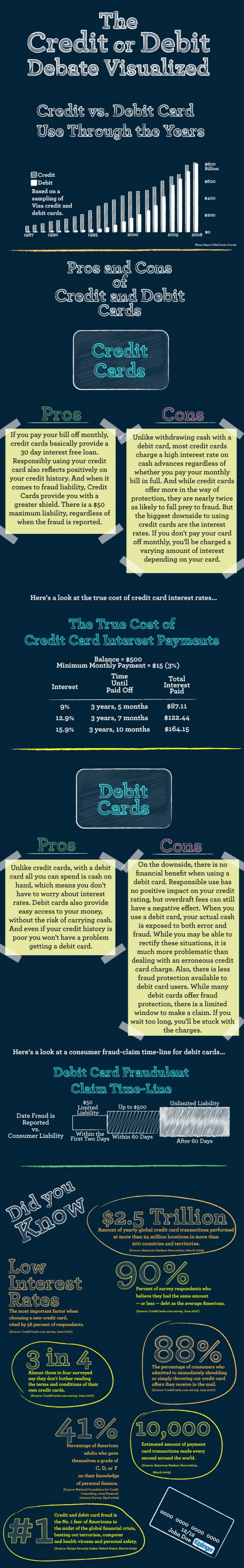 Debit Card Vs Credit Card Infographic