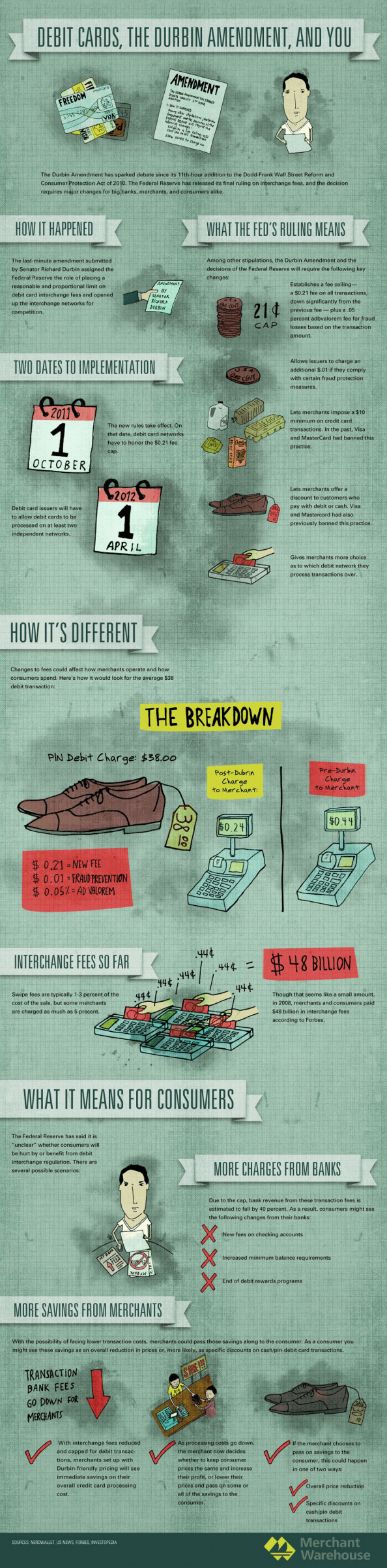Debit Cards, The Durbin Amendment, And You  Infographic