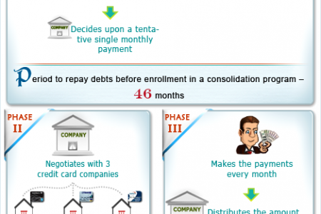 Debt consolidation infographic elucidates how it functions Infographic