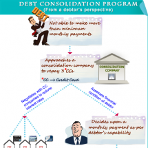Debt consolidation program infographic from the view of a debtor Infographic