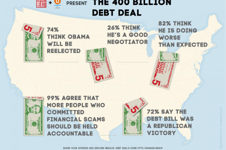 Debt Deal Infographic