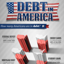 Debt in America. How Many Americans are in Debt? Infographic