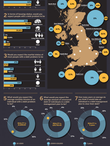 Debt: Perception Versus Reality Infographic