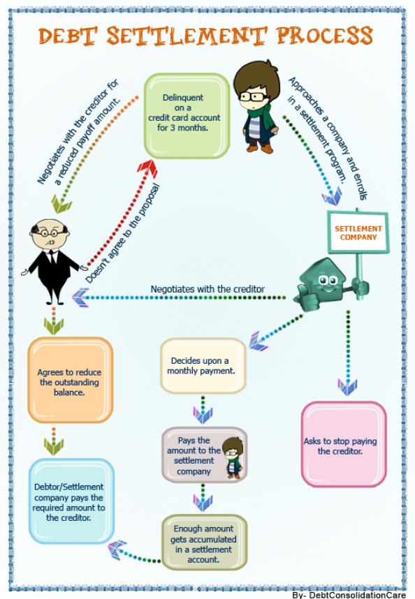 Debt settlement infographic - Explaining the process in a simple way Infographic