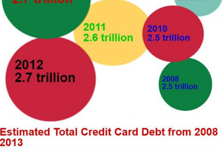 Debt Statistics - Totals for 2013 Infographic