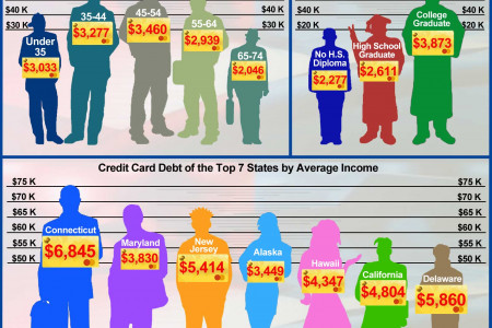 Debt-to-Income Ratio Definition and Data Infographic