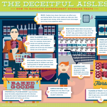 Deceitful Aisles: Navigating Supermarket Spending Traps Infographic