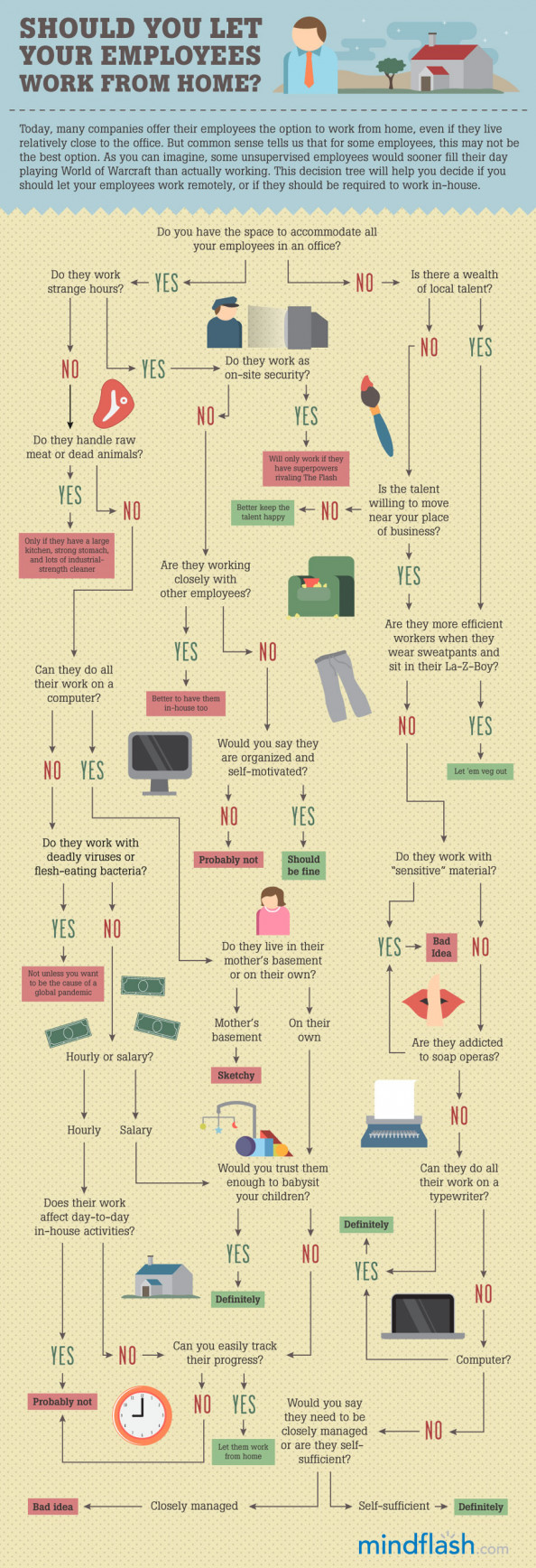 Decision Tree: Should You Let Your Employees Work From Home? Infographic