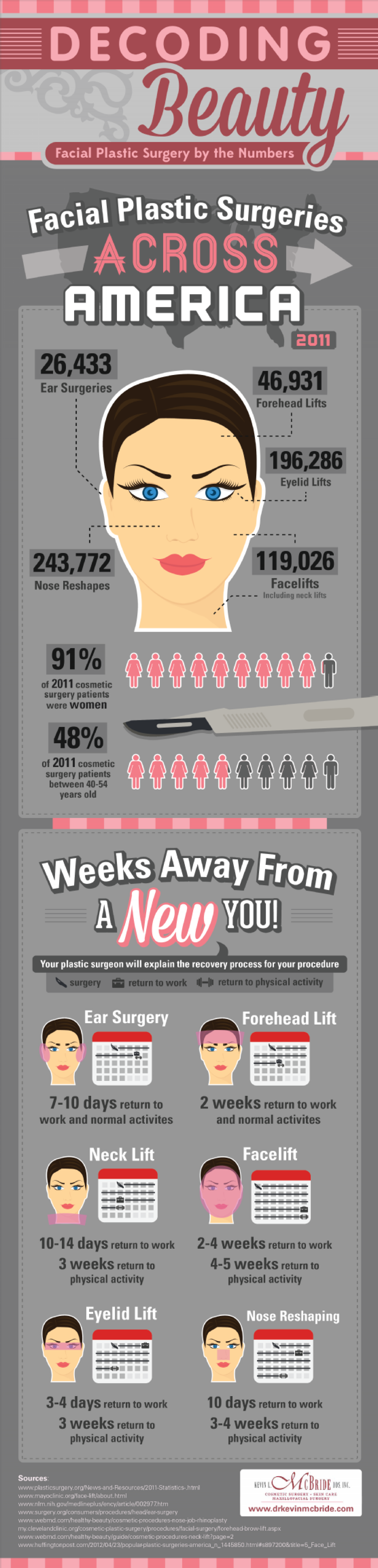 Decoding Beauty: Facial Plastic Surgery by the Numbers  Infographic
