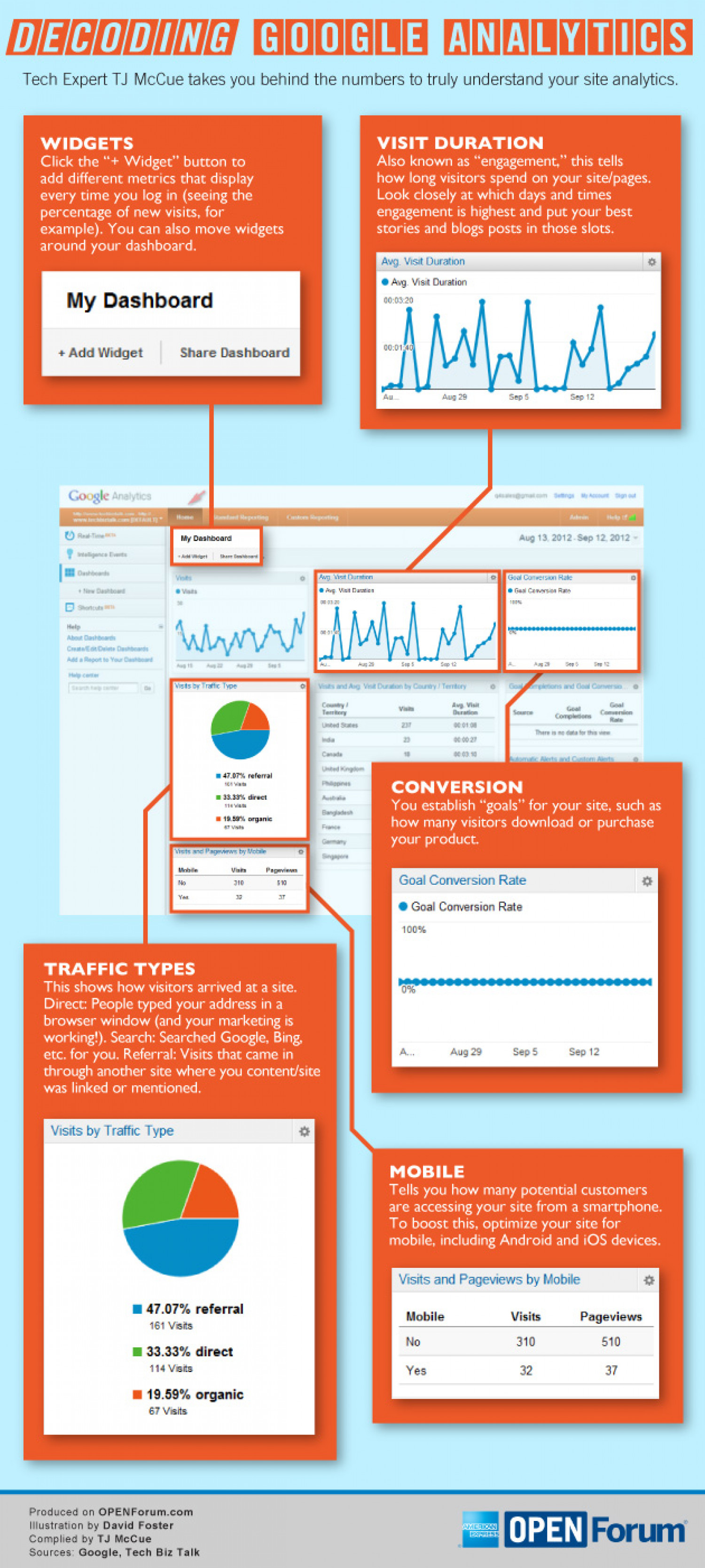 Decoding Google Analytics Infographic