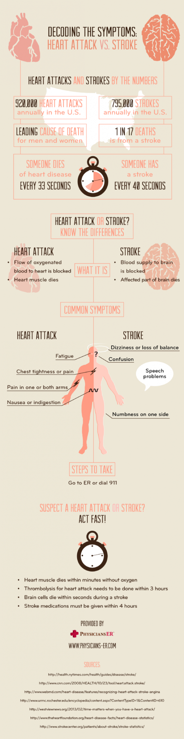 Decoding the Symptoms: Heart Attack vs. Stroke