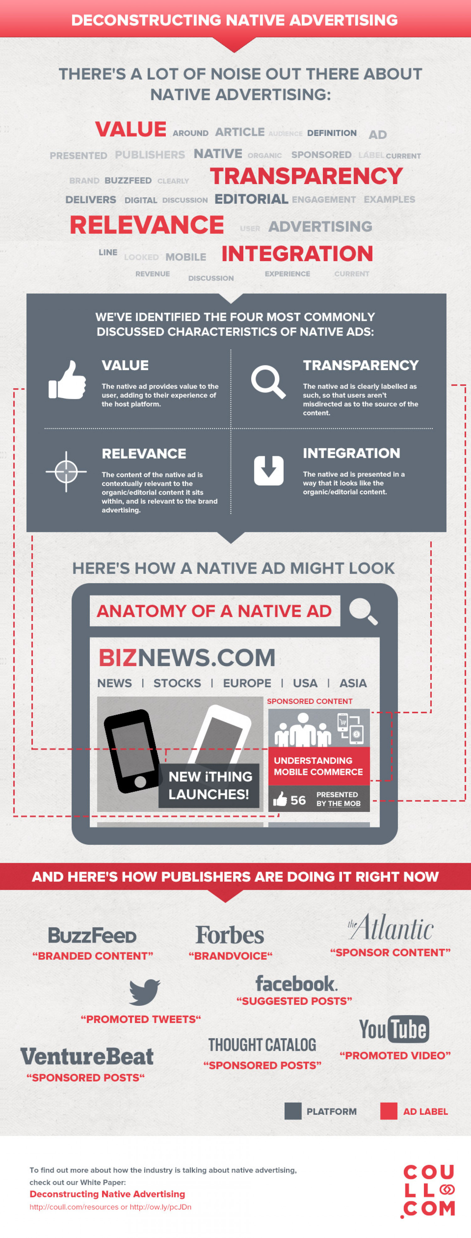 Deconstructing Native Advertising Infographic