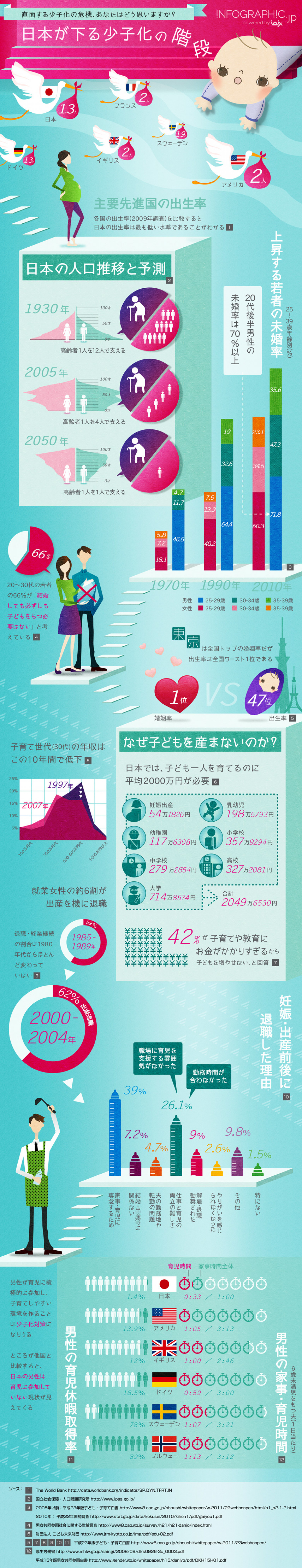 Decreasing Number Of Children in Japan Infographic