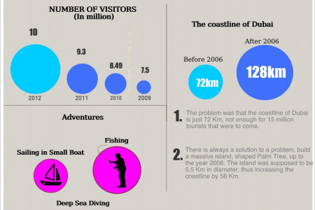 Deep Sea Adventure Dubai Infographic