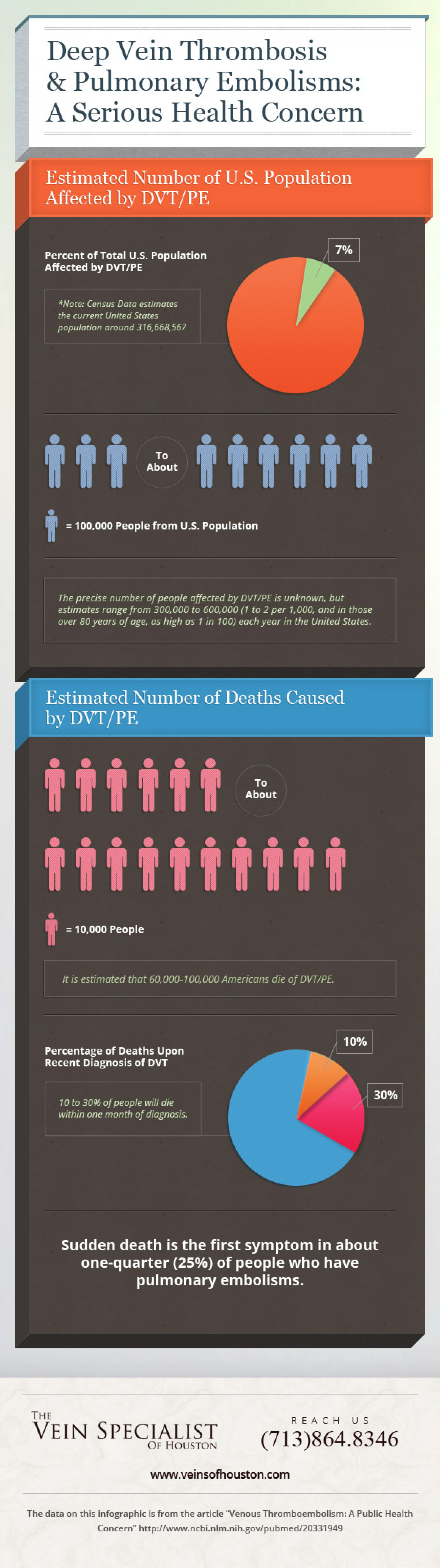 Deep Vein Thrombosis & Pulmonary Embolisms: A Serious Health Concern Infographic