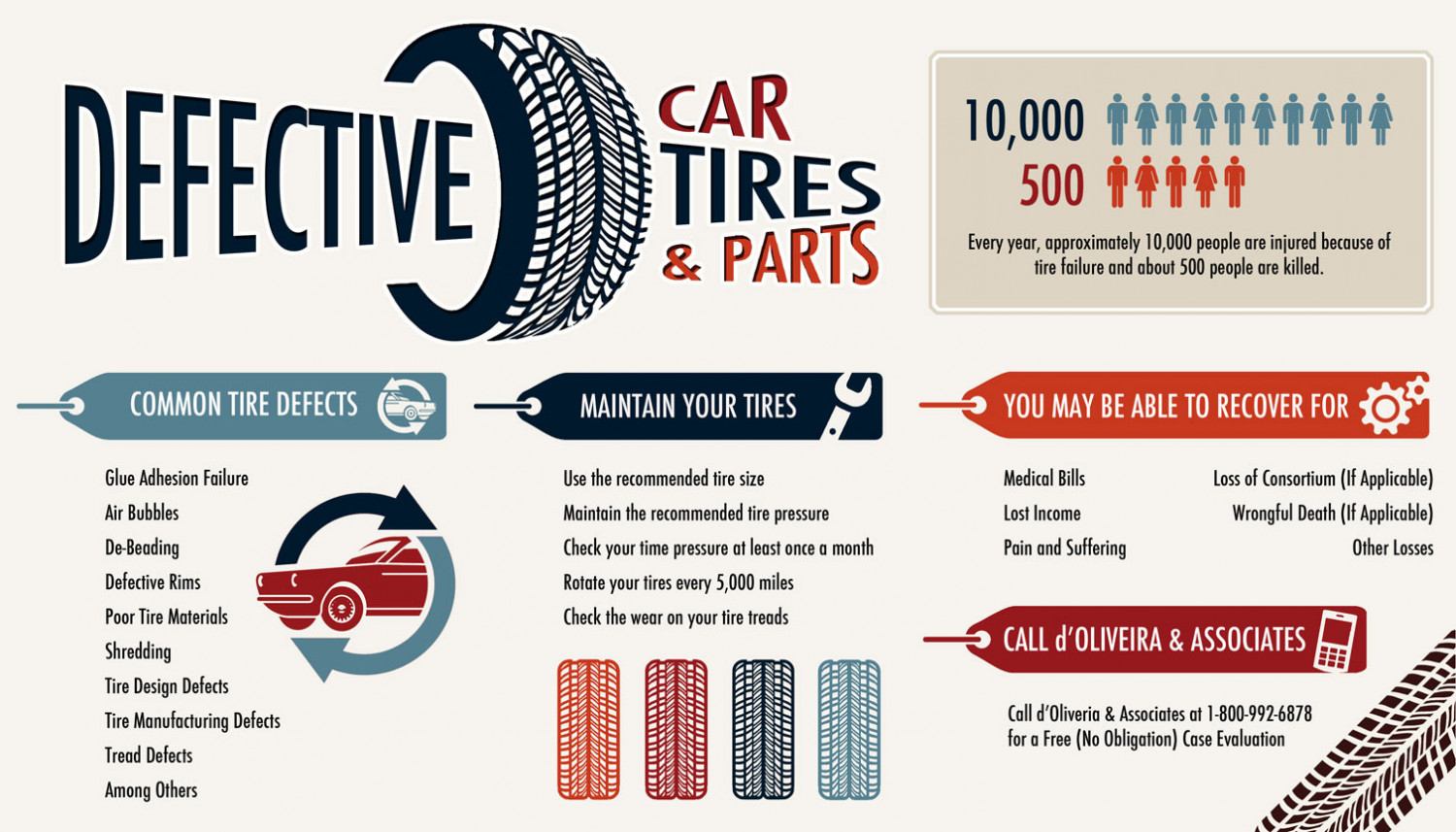 Defective Car Tires & Parts Infographic