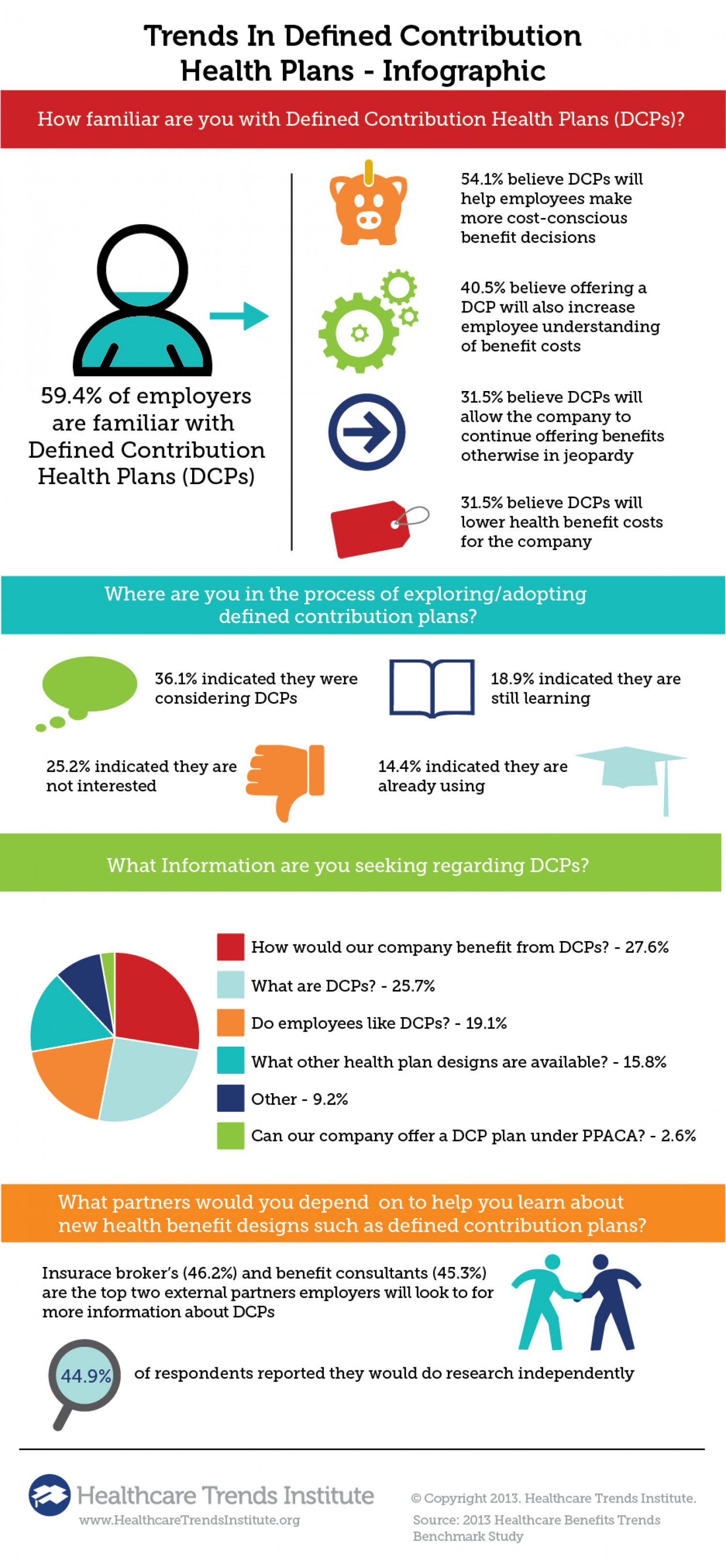 Defined Contribution Trends Infographic