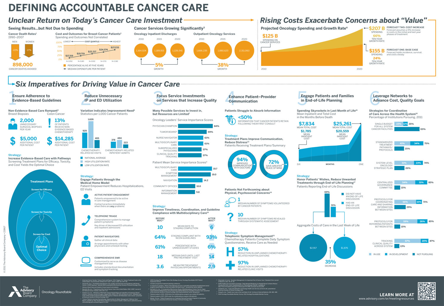 health care accountability How can we help at unitedhealthcare, we work with physicians, facilities and other health care professionals to facilitate the evolution of accountable care beginning with.