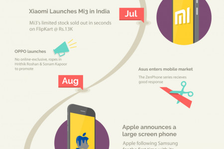 Defining Moments Of Mobile Sales In India � 2014 Infographic