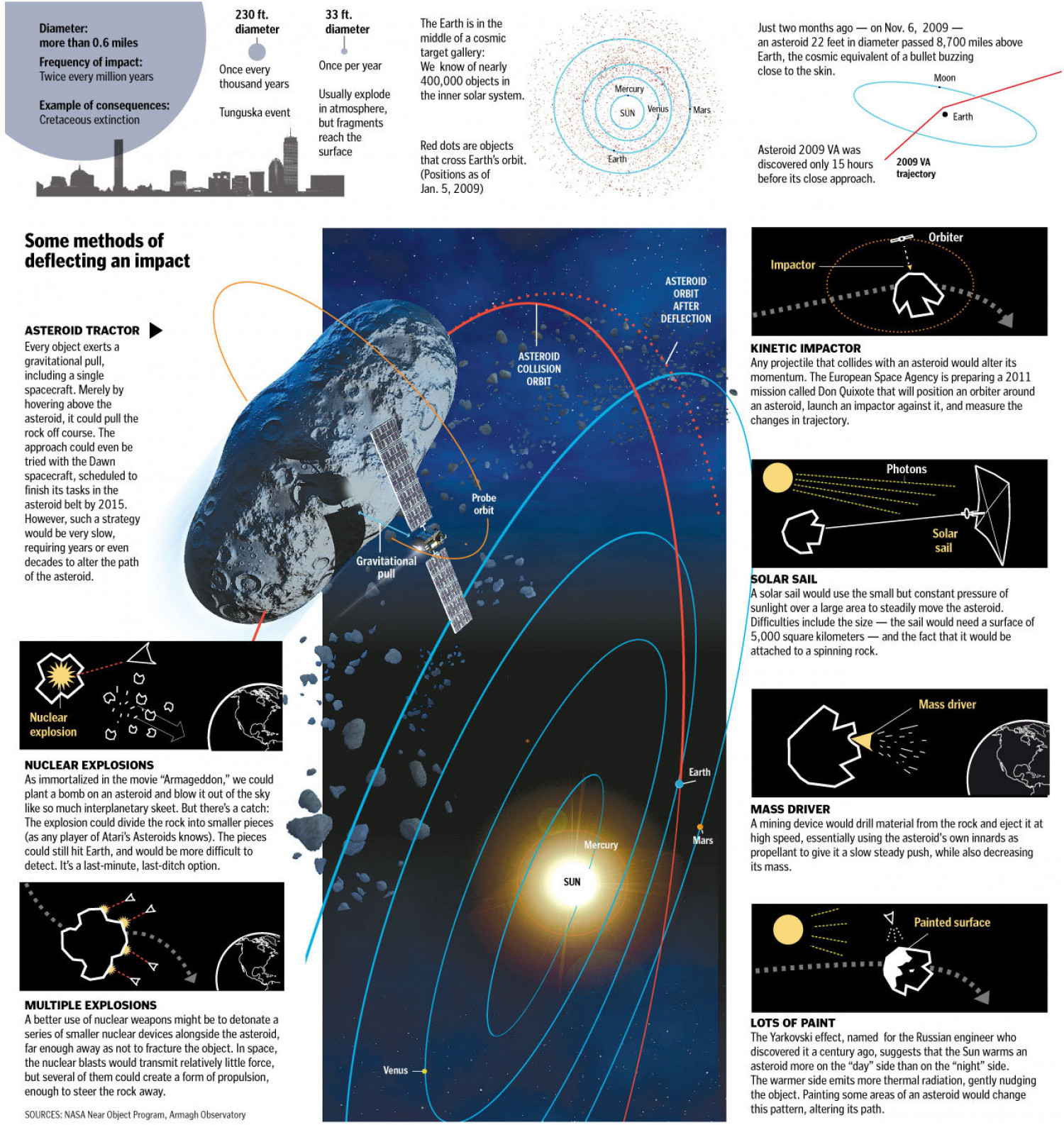 Deflecting Asteroids Away From Earth Infographic