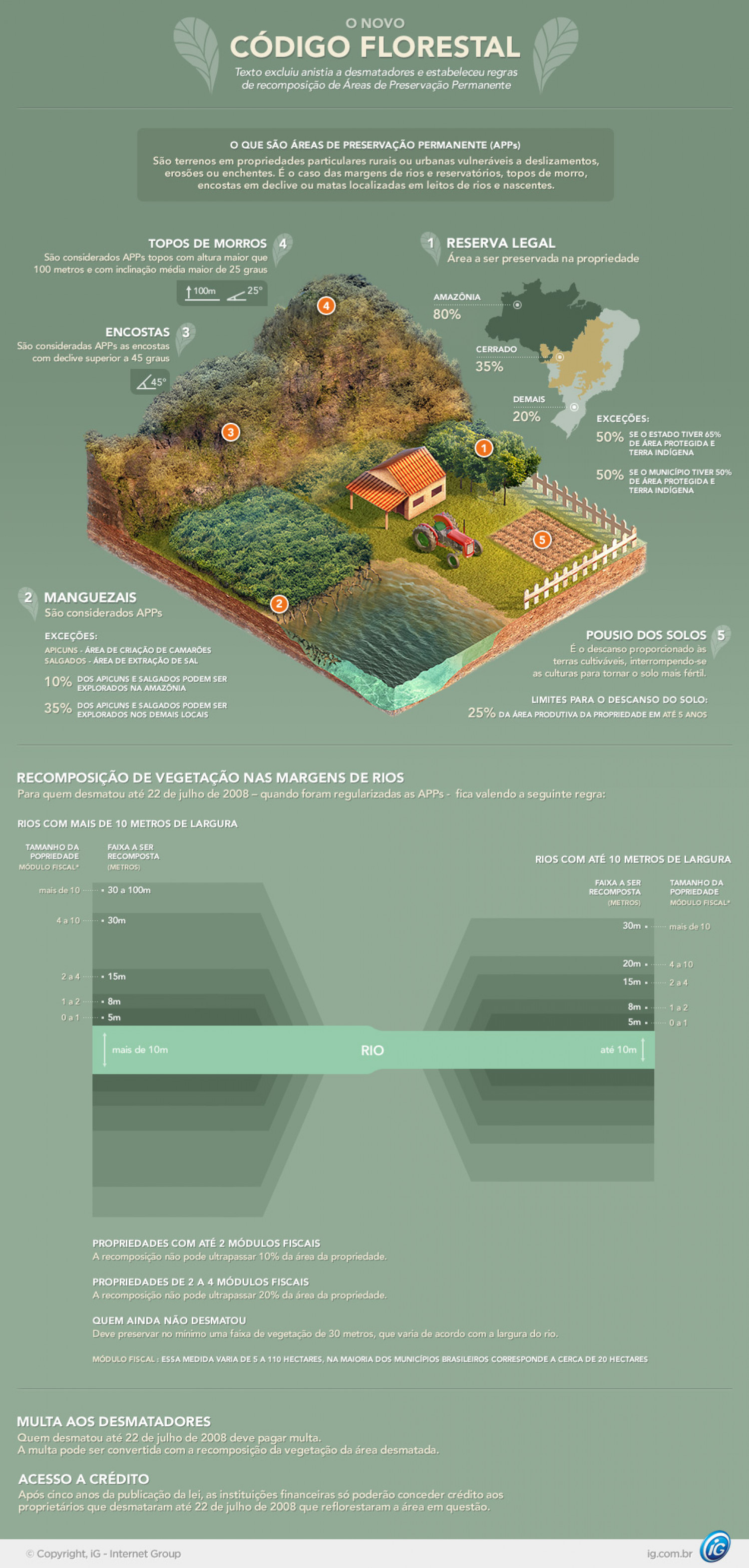 Deforestation Law changes in Brazil Infographic