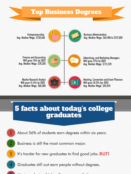Degrees In Business Emerging Trends in Business & Finance Infographic