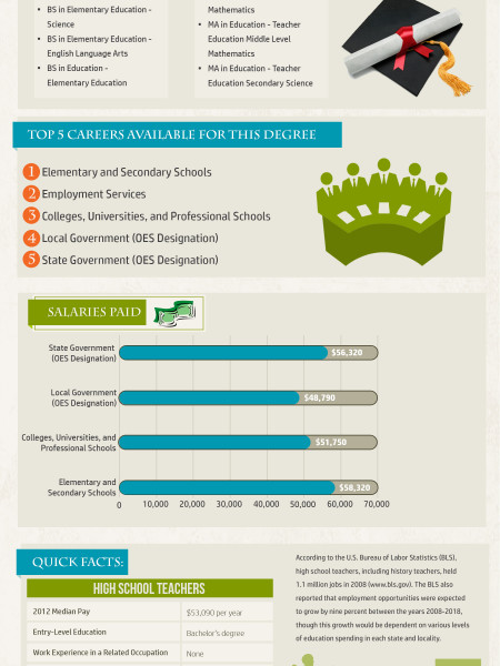 Degrees in Education & Teaching Certificates - 2014 Trends Infographic