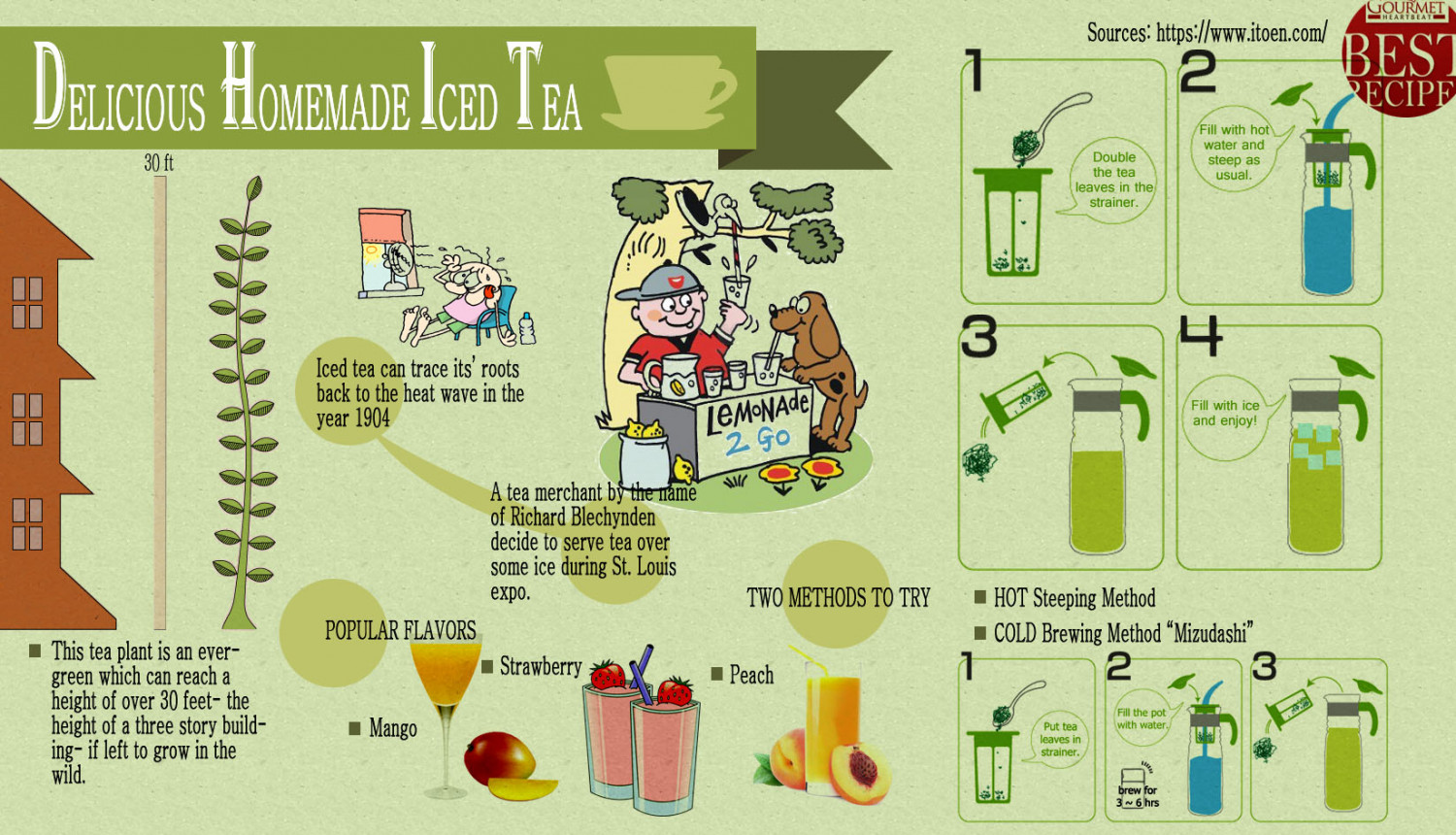 Delicious Homemade Iced Tea Infographic
