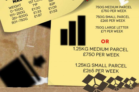 Delivery charges going through the roof? Infographic