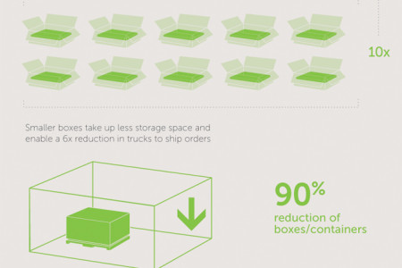 Dell Multipack™  Infographic