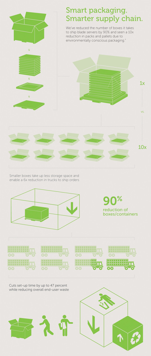 Dell Multipack  Infographic