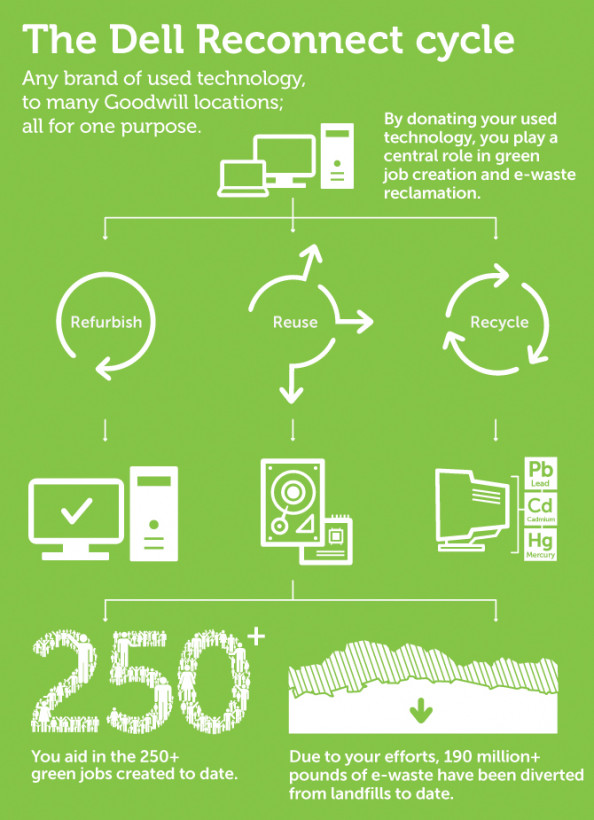 Dell Reconnect Infographic